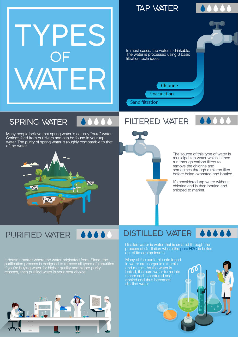 Types of water infographic for All types of water